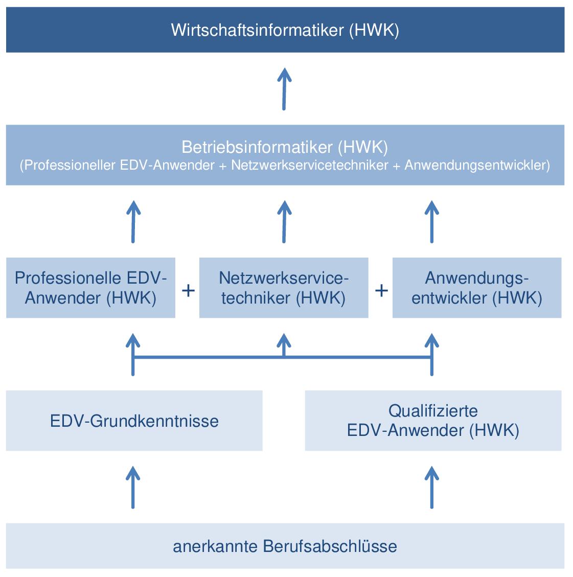 System der Informations- und Telekommunikations-Weiterbildung mit Prüfung durch eine Handwerkskammer (HWK)
