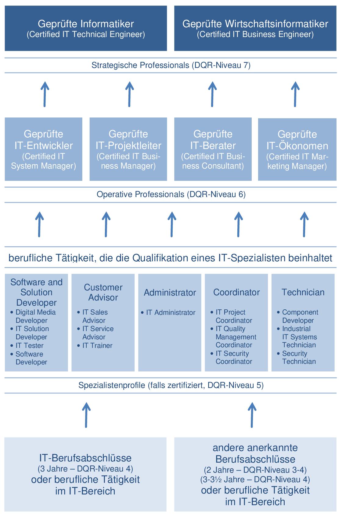 System der Informations- und Telekommunikations-Weiterbildung mit Prüfung durch eine Industrie- und Handelskammer (IHK)