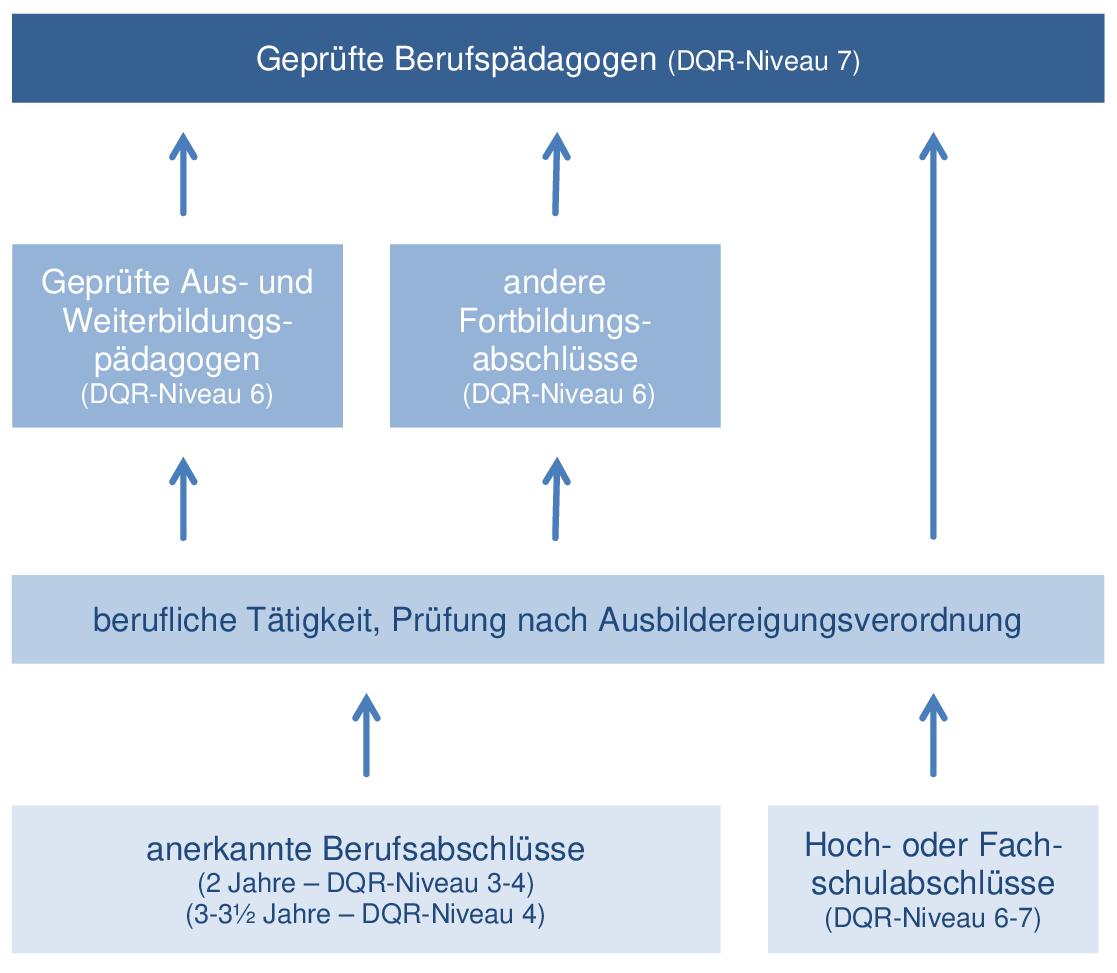 System der berufs- und arbeitspädagogischen Weiterbildung mit Prüfung durch eine Industrie- und Handelskammer (IHK)